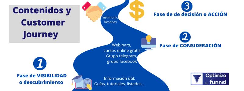 Customer Journey y contenidos - ¿Qué es el Customer Journey y cómo crearlo para tu negocio?