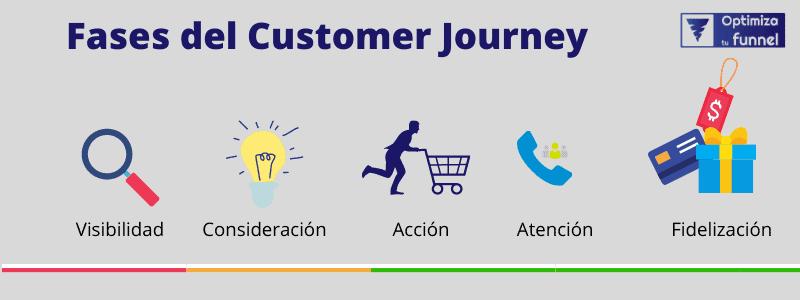 Fases del customer journey - ¿Qué es el Customer Journey y cómo crearlo para tu negocio?