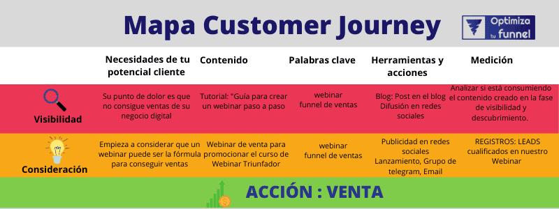 MAPA CUSTOMER JOURNEY - ¿Qué es el Customer Journey y cómo crearlo para tu negocio?