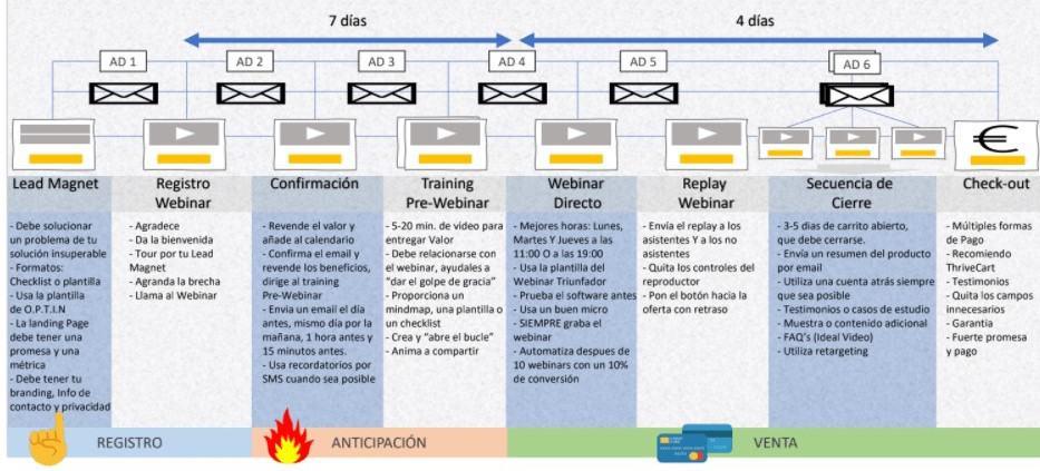 FUNNEL WEBINAR 2 - Cómo crear un Webinar para que aumentes tus ventas